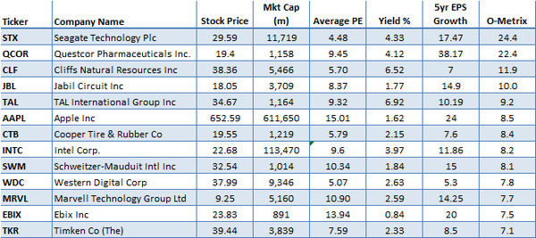 O-metrix-stocks-list.png