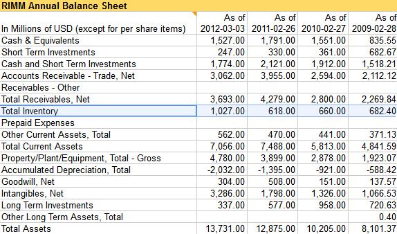 RIMM-balance-sheet-assets.png